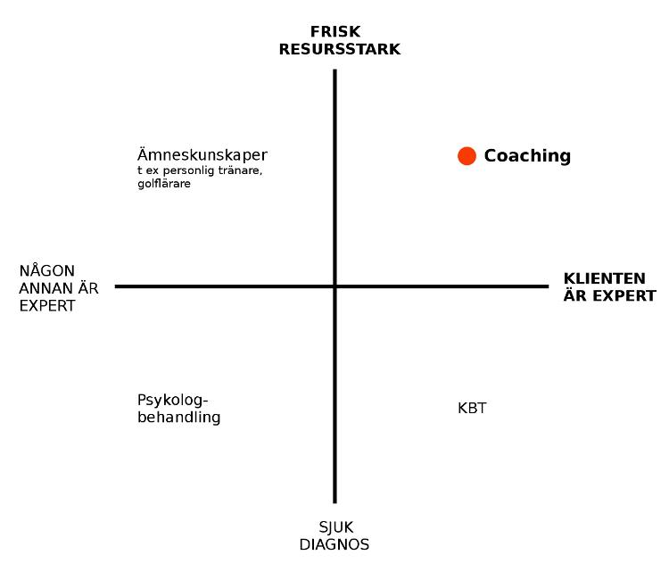 Coaching - frisk och resursstark